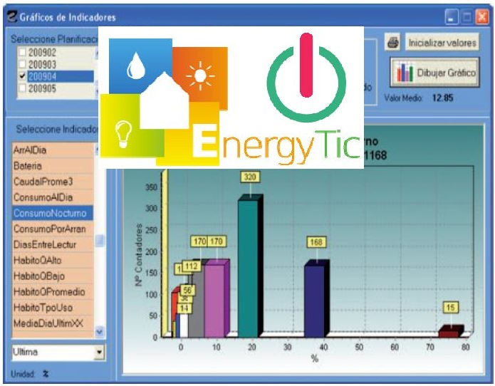 Energy TIC en Greencities